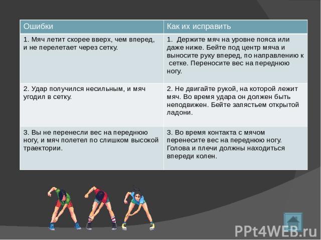 Дальнейшие действия Продолжайте переносить вес вперед Правая рука после удара по мячу останавливается в воздухе Занимайте свою позицию на площадке