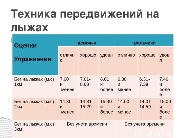 Техника передвижений на лыжах контрольные упражнения Оценки Упражнения девочки мальчики отлично хорошо удовл отлично хорошо удовл Бег на лыжах (м.с) 1км 7.00 и менее 7.01-8.00 8.01 и более 6.30 и менее 6.31-7.39 7.40 и более Бег на лыжах (м.с) 2км 1…