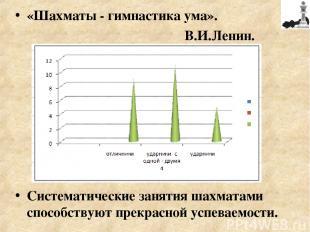 «Шахматы - гимнастика ума». В.И.Ленин. Систематические занятия шахматами способс