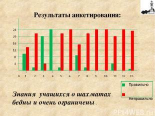 Результаты анкетирования: Знания учащихся о шахматах бедны и очень ограничены .