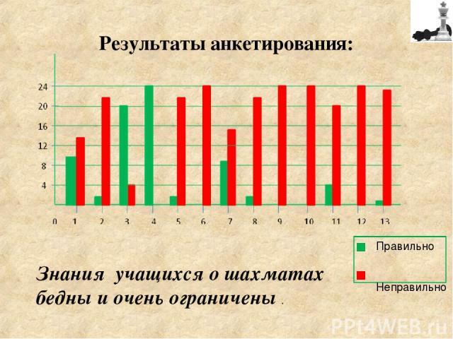 Результаты анкетирования: Знания учащихся о шахматах бедны и очень ограничены . Правильно Неправильно