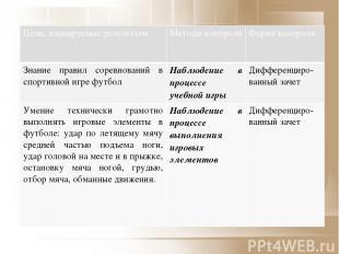 Цели, планируемые результаты Методы контроля Форма контроля Знаниеправил соревно