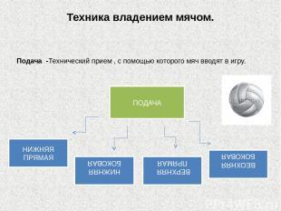 Техника владением мячом. Подача -Технический прием , с помощью которого мяч ввод