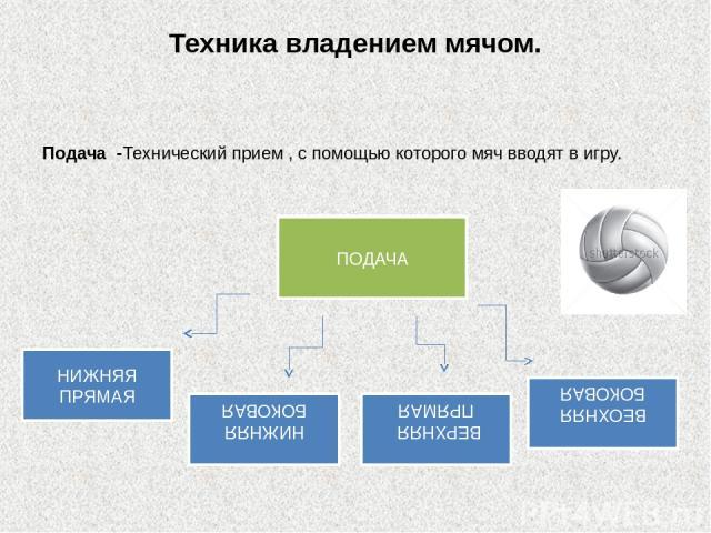 Техника владением мячом. Подача -Технический прием , с помощью которого мяч вводят в игру. ПОДАЧА НИЖНЯЯ БОКОВАЯ ВЕОХНЯЯ БОКОВАЯ ВЕРХНЯЯ ПРЯМАЯ НИЖНЯЯ ПРЯМАЯ