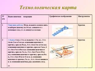 Технологическая карта № п/п Выполняемая операция Графическое изображение Инструм