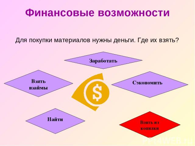 Финансовые возможности Для покупки материалов нужны деньги. Где их взять? Сэкономить Взять взаймы Заработать Найти Взять из копилки