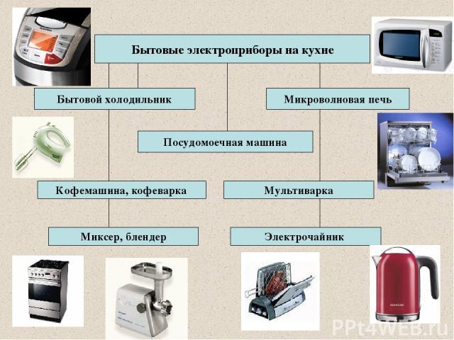 Реферат электроприборы на кухне 4469
