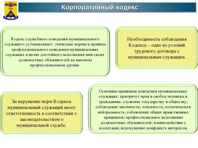 Корпоративный кодекс