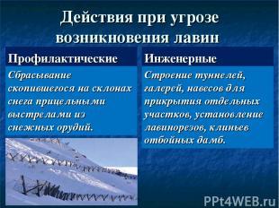 Действия при угрозе возникновения лавин Профилактические Сбрасывание скопившегос