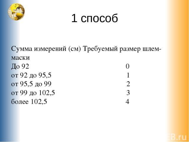 1 способ Сумма измерений (см) Требуемый размер шлем-маски До 92 0 от 92 до 95,5 1 от 95,5 до 99 2 от 99 до 102,5 3 более 102,5 4