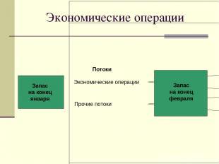 Экономические операции Потоки Экономические операции Прочие потоки Запас на коне