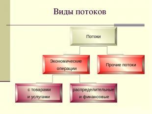 Виды потоков Потоки Экономические операции Прочие потоки с товарами и услугами р