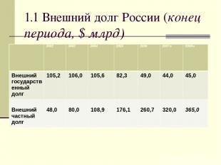 1.1 Внешний долг России (конец периода, $ млрд) 2002 2003 2004 2005 2006 2007o 2