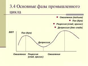 3.4 Основные фазы промышленного цикла Оживление (подъем) Пик (бум) Рецессия (спа