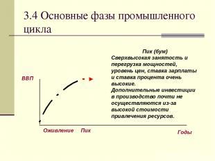 3.4 Основные фазы промышленного цикла Пик (бум) Сверхвысокая занятость и перегру