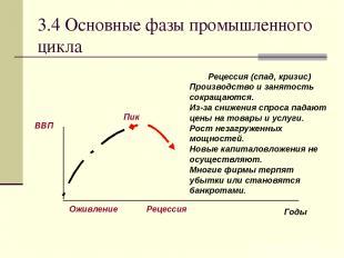 3.4 Основные фазы промышленного цикла Рецессия (спад, кризис) Производство и зан