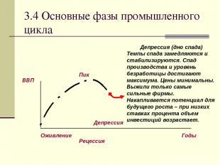 3.4 Основные фазы промышленного цикла Депрессия (дно спада) Темпы спада замедляю