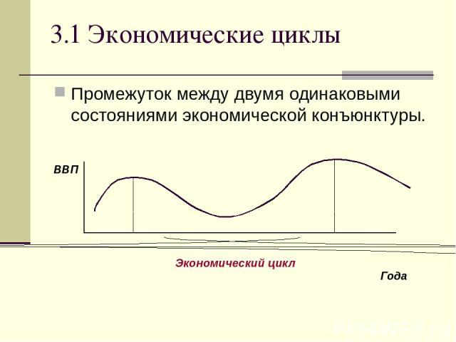 3.1 Экономические циклы Промежуток между двумя одинаковыми состояниями экономической конъюнктуры. ВВП Года Экономический цикл