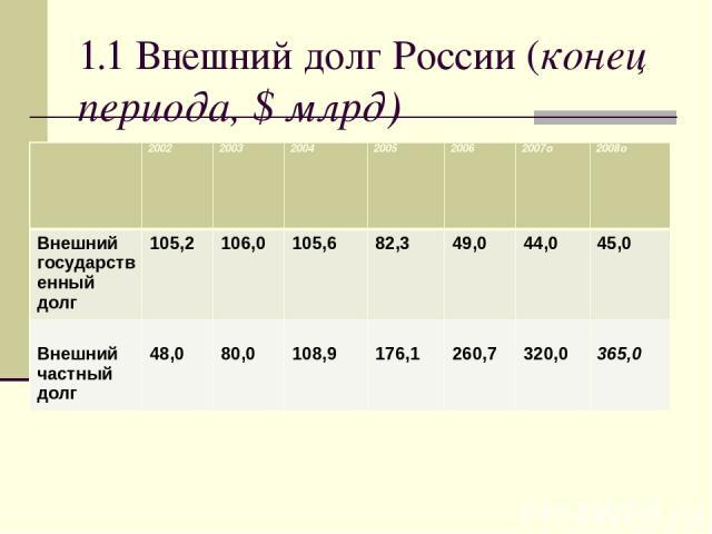 1.1 Внешний долг России (конец периода, $ млрд) 2002 2003 2004 2005 2006 2007o 2008o Внешнийгосударственныйдолг 105,2 106,0 105,6 82,3 49,0 44,0 45,0 Внешнийчастныйдолг 48,0 80,0 108,9 176,1 260,7 320,0 365,0