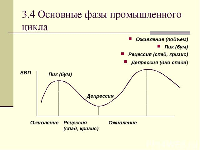 3.4 Основные фазы промышленного цикла Оживление (подъем) Пик (бум) Рецессия (спад, кризис) Депрессия (дно спада) ВВП Оживление Пик (бум) Рецессия (спад, кризис) Депрессия Оживление