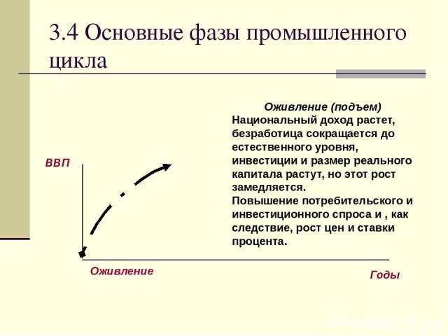 3.4 Основные фазы промышленного цикла Оживление (подъем) Национальный доход растет, безработица сокращается до естественного уровня, инвестиции и размер реального капитала растут, но этот рост замедляется. Повышение потребительского и инвестиционног…