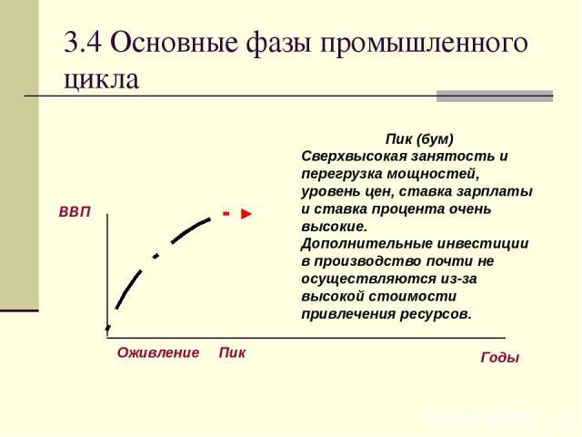 3.4 Основные фазы промышленного цикла Пик (бум) Сверхвысокая занятость и перегрузка мощностей, уровень цен, ставка зарплаты и ставка процента очень высокие. Дополнительные инвестиции в производство почти не осуществляются из-за высокой стоимости при…