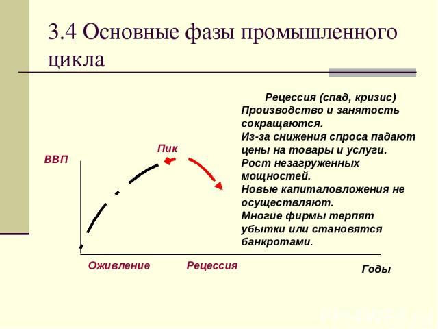 3.4 Основные фазы промышленного цикла Рецессия (спад, кризис) Производство и занятость сокращаются. Из-за снижения спроса падают цены на товары и услуги. Рост незагруженных мощностей. Новые капиталовложения не осуществляют. Многие фирмы терпят убытк…