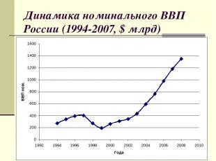Динамика номинального ВВП России (1994-2007, $ млрд) 1997 1999 2003-2004 2004-20