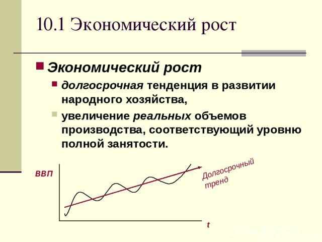 10.1 Экономический рост Экономический рост долгосрочная тенденция в развитии народного хозяйства, увеличение реальных объемов производства, соответствующий уровню полной занятости. ВВП t Долгосрочный тренд