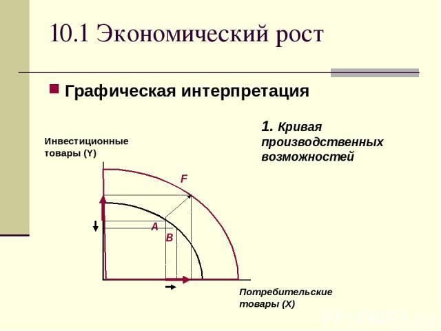 10.1 Экономический рост Графическая интерпретация 1. Кривая производственных возможностей Потребительские товары (X)