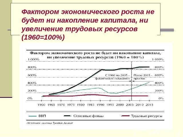 Фактором экономического роста не будет ни накопление капитала, ни увеличение трудовых ресурсов (1960=100%)