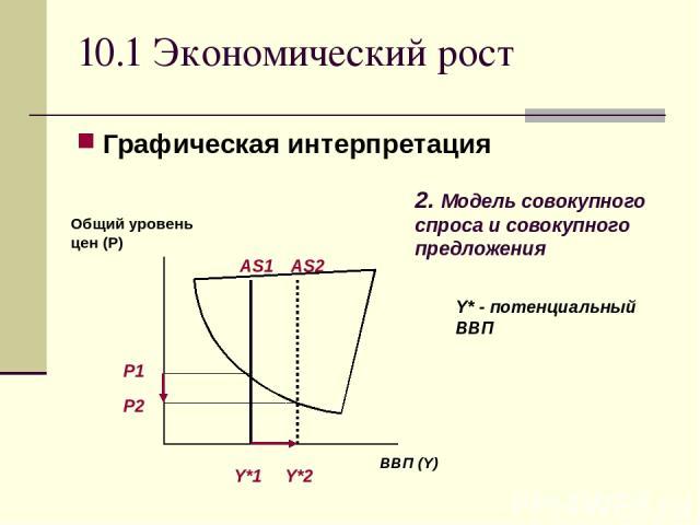 10.1 Экономический рост Графическая интерпретация Y* - потенциальный ВВП 2. Модель совокупного спроса и совокупного предложения ВВП (Y) Общий уровень цен (Р) AS1 AS2 P1 P2 Y*1 Y*2
