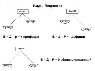 Виды бюджета: Б = Д – р = + профицит Б = д – Р = - дефицит Б = Д – Р = 0 сбаланс