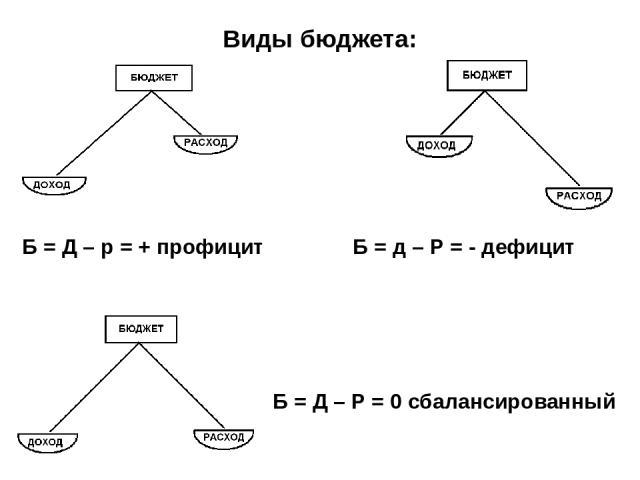 Виды бюджета: Б = Д – р = + профицит Б = д – Р = - дефицит Б = Д – Р = 0 сбалансированный