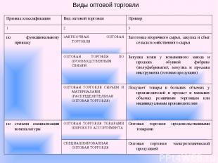 Виды оптовой торговли Признак классификации Вид оптовой торговли Пример 1 2 3 по