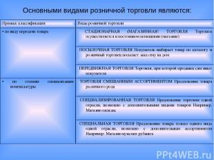 Основными видами розничной торговли являются: Признак классификация Виды розничн
