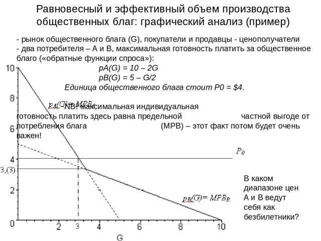 - рынок общественного блага (G), покупатели и продавцы - ценополучатели - два потребителя – A и B, максимальная готовность платить за общественное благо («обратные функции спроса»): pA(G) = 10 – 2G pB(G) = 5 – G/2 Единица общественного блага стоит P…