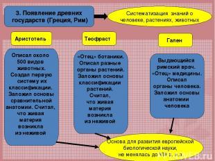 3. Появление древних государств (Греция, Рим) Систематизация знаний о человеке,