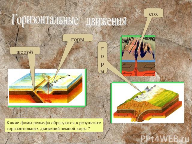 желоб горы горы сох Какие фомы рельефа образуются в результате горизонтальных движений земной коры ?