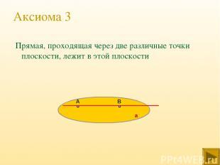 Аксиома 3 Прямая, проходящая через две различные точки плоскости, лежит в этой п