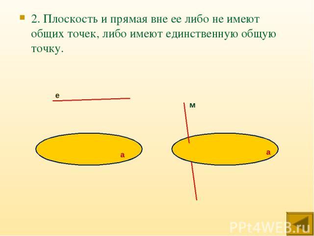 2. Плоскость и прямая вне ее либо не имеют общих точек, либо имеют единственную общую точку. е а а м