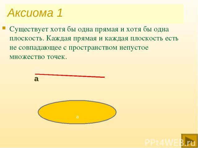 Аксиома 1 Существует хотя бы одна прямая и хотя бы одна плоскость. Каждая прямая и каждая плоскость есть не совпадающее с пространством непустое множество точек. а а