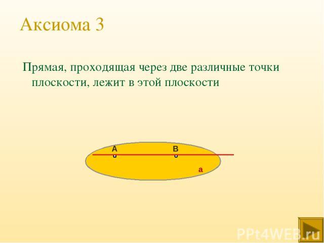 Аксиома 3 Прямая, проходящая через две различные точки плоскости, лежит в этой плоскости А В а