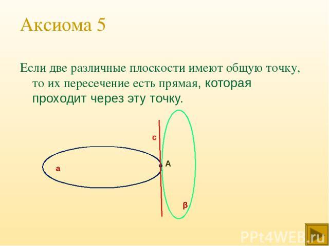 Аксиома 5 Если две различные плоскости имеют общую точку, то их пересечение есть прямая, которая проходит через эту точку. А а β с