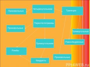 Произвольные Четырехугольники Параллелограммы Произвольные Прямоугольники Прямоу
