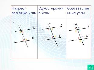 a b c c a b c a b 3 5 4 6 5 3 4 6 1 5 4 8 2 6 3 7 Накрест лежащие углы Односторо