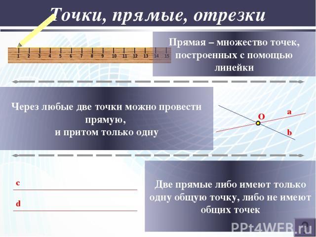 Точки, прямые, отрезки Прямая – множество точек, построенных с помощью линейки Через любые две точки можно провести прямую, и притом только одну c d Две прямые либо имеют только одну общую точку, либо не имеют общих точек