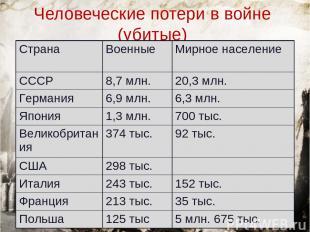 Человеческие потери в войне (убитые) Страна Военные Мирное население СССР 8,7 мл