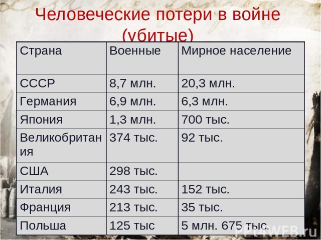 Человеческие потери в войне (убитые) Страна Военные Мирное население СССР 8,7 млн. 20,3 млн. Германия 6,9 млн. 6,3 млн. Япония 1,3 млн. 700 тыс. Великобритания 374 тыс. 92 тыс. США 298 тыс. Италия 243 тыс. 152 тыс. Франция 213 тыс. 35 тыс. Польша 12…