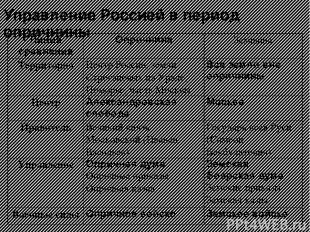 Управление Россией в период опричнины Линия сравнения Опричнина Земщина Территор